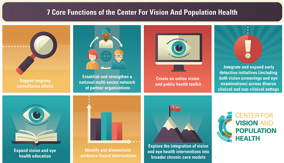 Core Functions of the National Center for Vision and Population Health