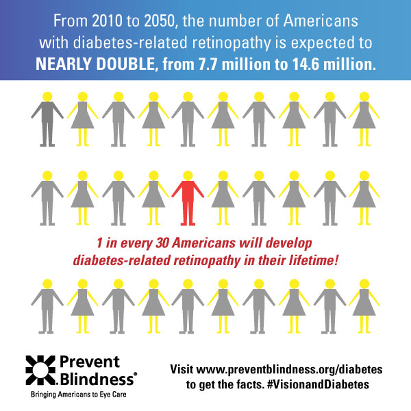 Diabetes Infographic - 1 in 30 people