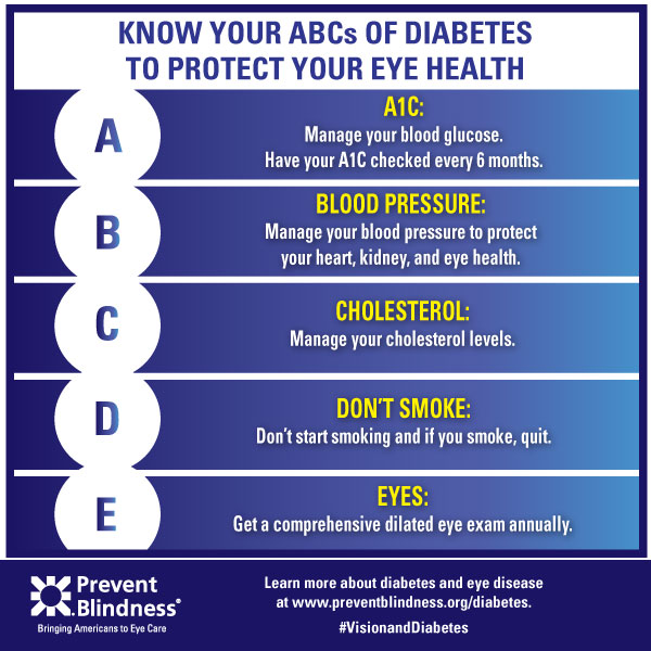 Diabetes Infographic - Know Your ABCs