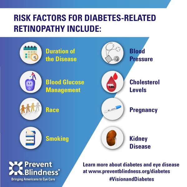 Diabetes infographic - Retinopathy Risk Factors