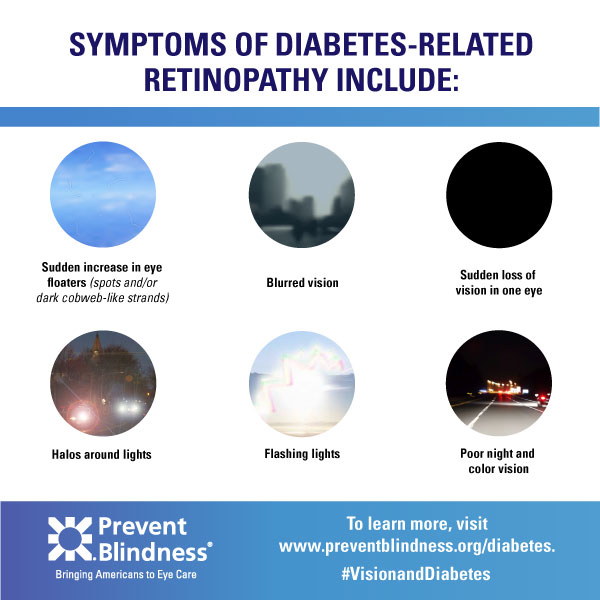 Diabetes infographic - Retinopathy Symptoms