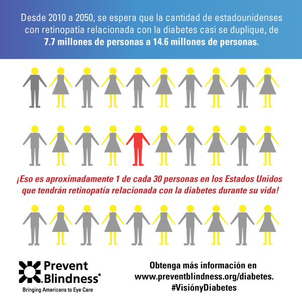 Diabetes infographic 1 (Spanish)