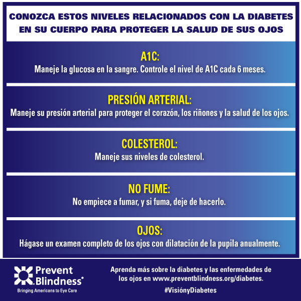 Diabetes Infographic 2 (Spanish)