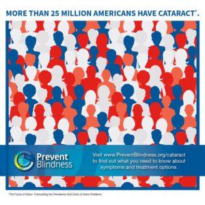 prevalence of cataract