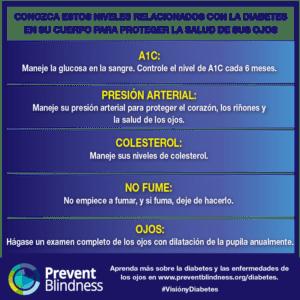 diabetes-related eye disease ABCs
