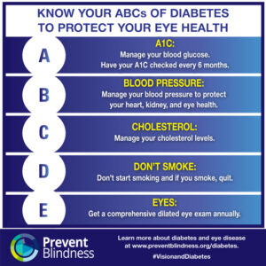 Know Your ABCs of Diabetes to Protect Your Eye Health