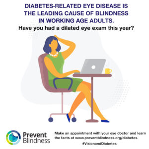 Diabetes-related Eye Disease is the Leading Cause of Blindness in Working Age Adults