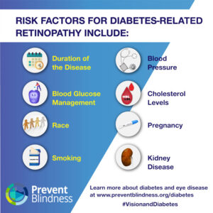 Risk Factors for Diabetes-Related Retinopathy Include...