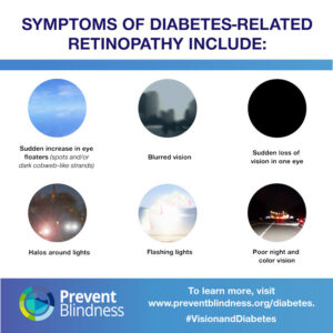 Symptoms of Diabetes-related retinopathy include...