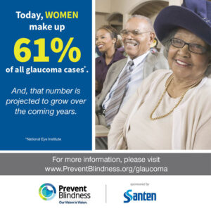 Women make up 61% of all glaucoma cases
