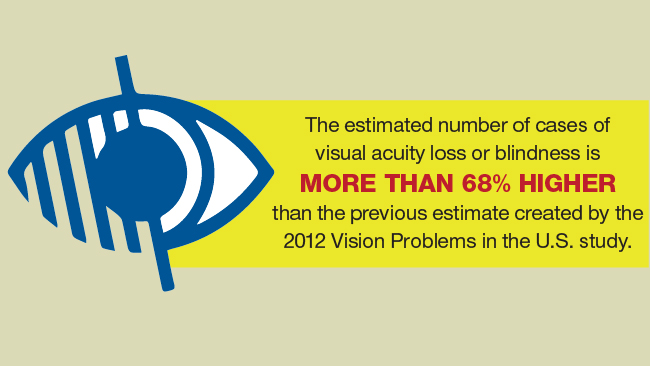 The estimated number of cases of visual acuity loss or blindness is more than 68% higher than the previous estimate.