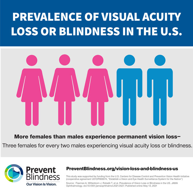 More females than males experience permanent vision loss.