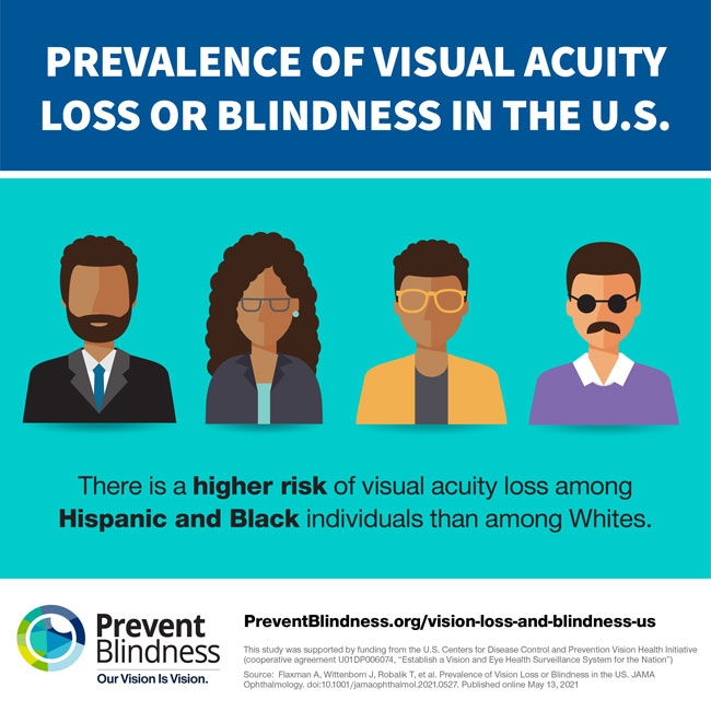 There is a higher risk of visual acuity loss among Hispanic and Black individuals than among Whites.
