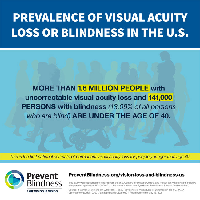 More than 1.6 million people with visual acuity loss are under the age of 40.