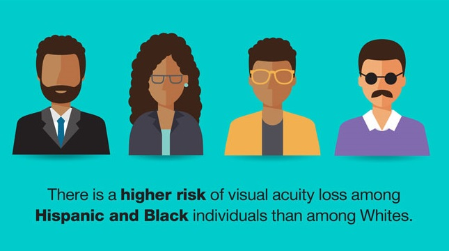 There is a higher risk of visual acuity loss among Hispanic and Black individuals than among Whites