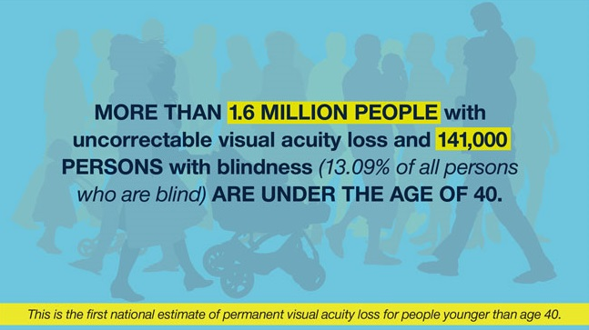 1.6 million people under age 40 with vision loss.