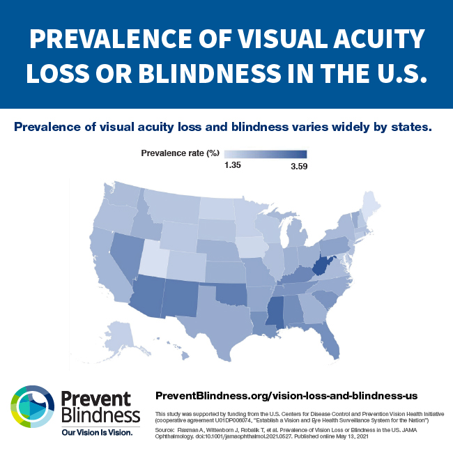 The Prevalence of visual acuity and blindness varies widely by states.