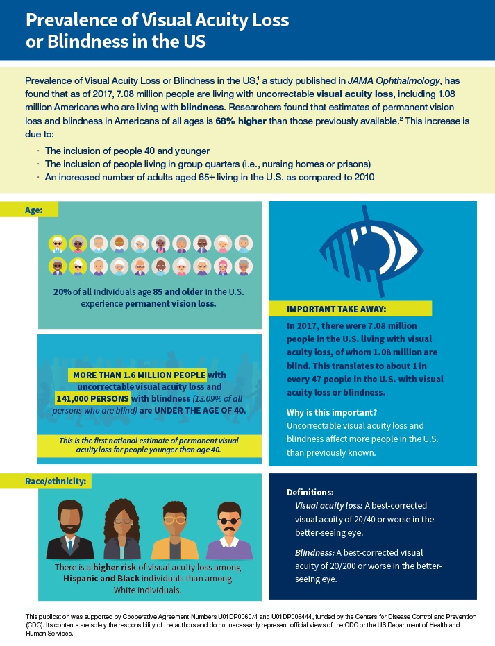 Prevalence of Visual Acuity Loss or Blindness in the U.S. Issue Brief