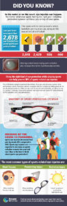 Did you Know? Sports Eye Safety